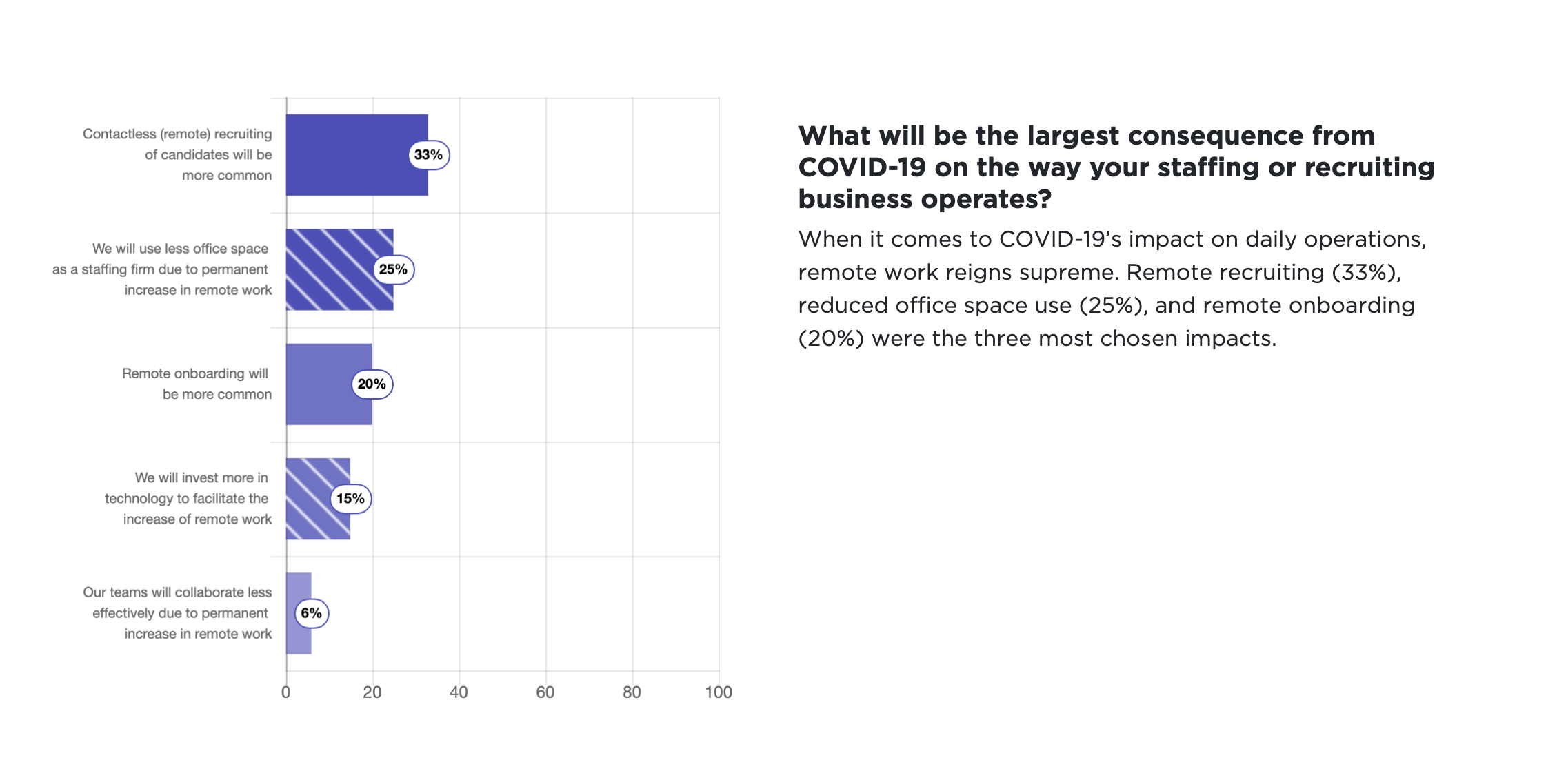 What will be the largest consequence to business in 2021
